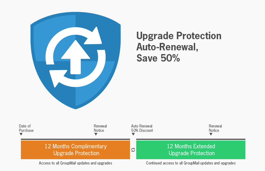 Upgrade Protection