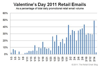 Valentines Day retail email volume stats 2011